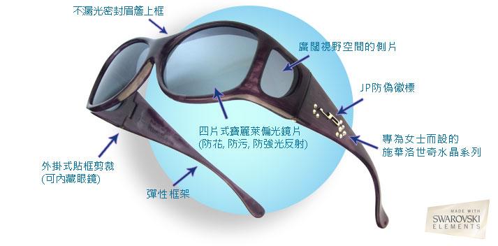 覆蓋式太陽眼鏡的好處:不漏光密封眉簷上框、廣闊視野空間的側片、JP防偽徽標、專為女士而設的施華洛世奇水晶系列、四片式寶麗來偏光鏡片(防花、防污、防強光反射)、外掛式貼框剪裁(可內藏眼鏡)、彈性框架
